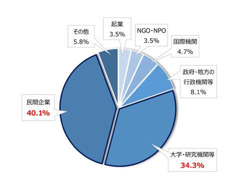 480_360_大学院グラフ.jpg